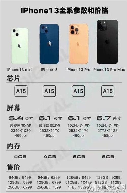 苹果iPhone13发布起售价为5999元,性价比真十三香